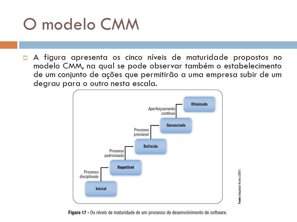 O modelo CMM