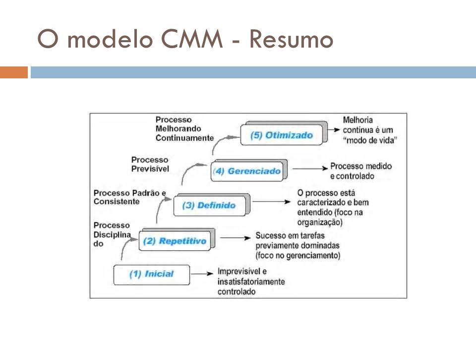 O modelo CMM - Resumo