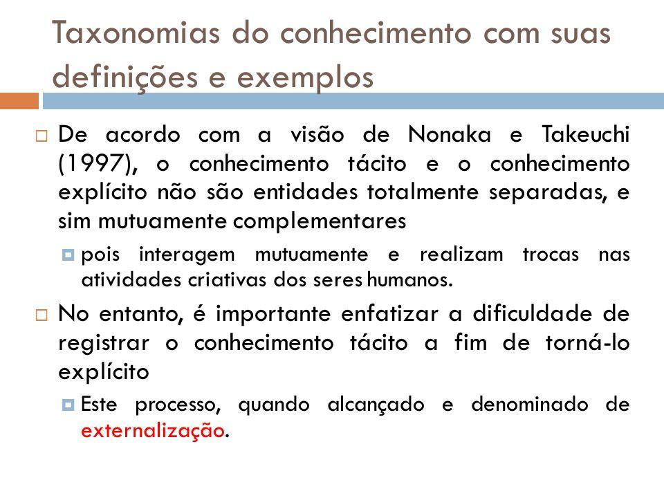 Taxonomias do conhecimento com suas definições e exemplos