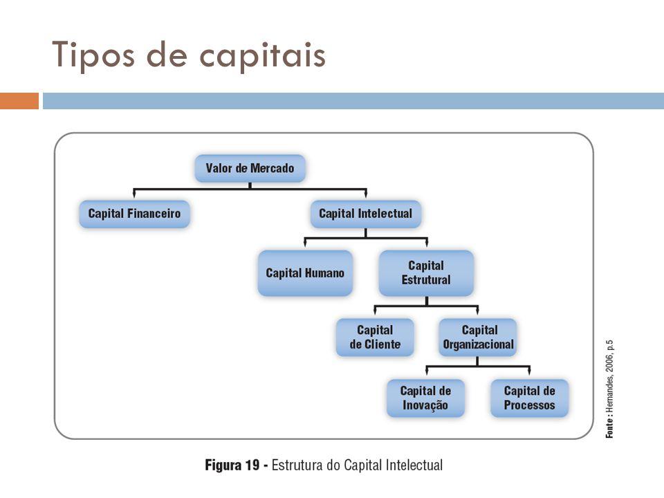 Tipos de capitais