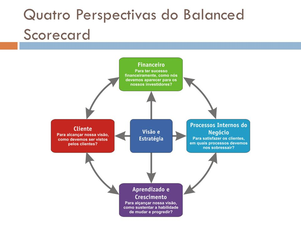 Quatro Perspectivas do Balanced Scorecard