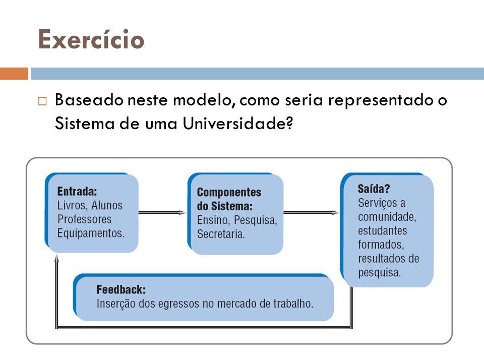 Exercício Baseado neste modelo, como seria representado o Sistema de uma Universidade