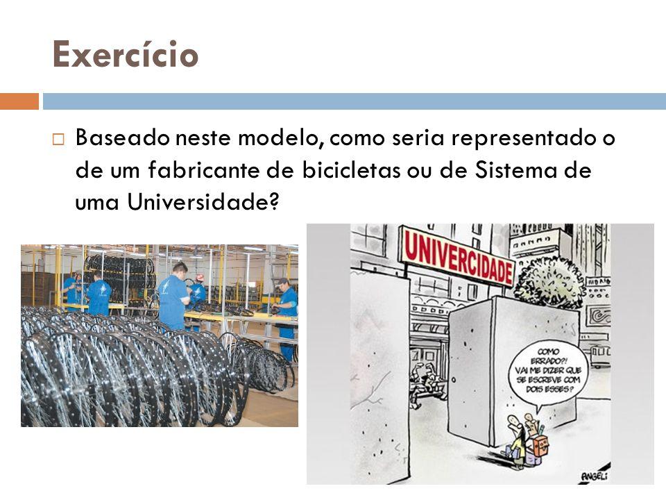 Exercício Baseado neste modelo, como seria representado o de um fabricante de bicicletas ou de Sistema de uma Universidade
