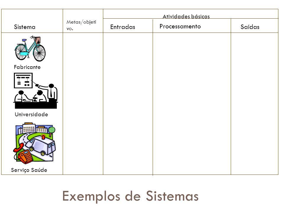 Exemplos de Sistemas Sistema Entradas Processamento Saídas