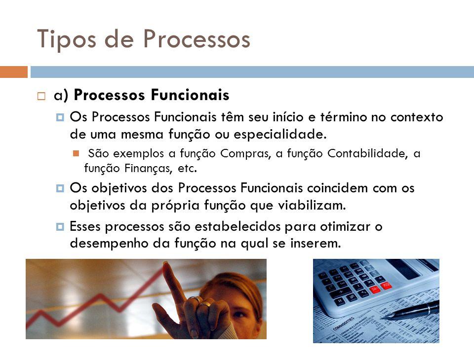 Tipos de Processos a) Processos Funcionais