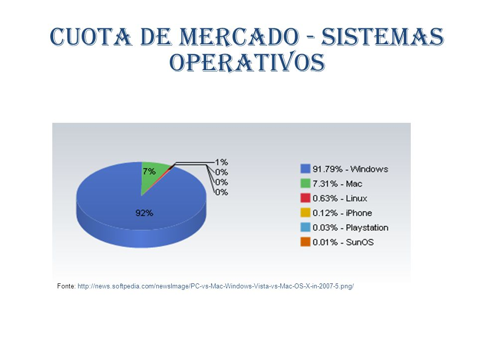 Cuota de mercado - Sistemas operativos