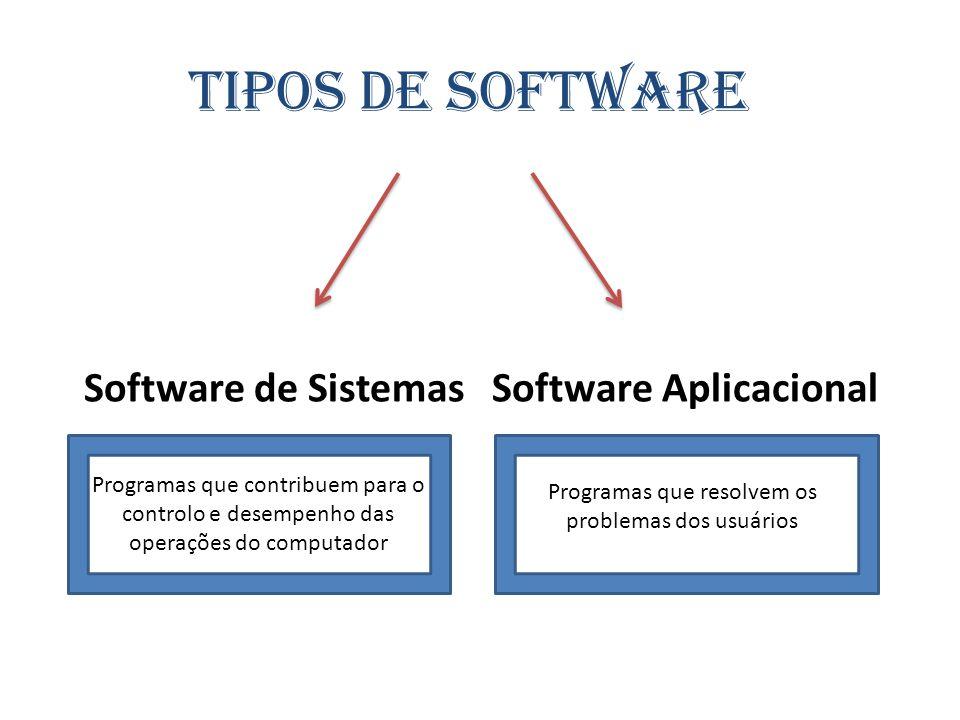 Tipos de software Software de Sistemas Software Aplicacional