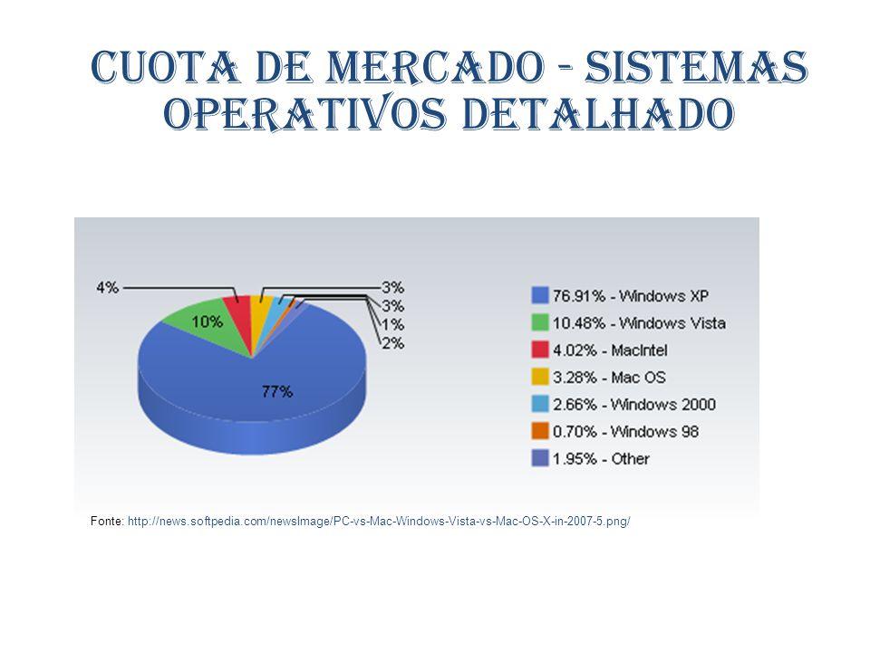 Cuota de mercado - Sistemas operativos detalhado