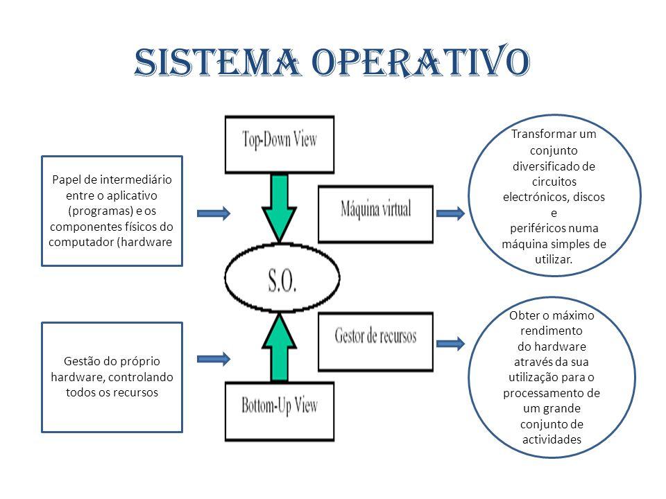 Sistema Operativo Transformar um conjunto