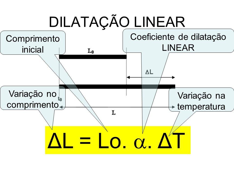 ΔL = Lo. . ΔT DILATAÇÃO LINEAR Coeficiente de dilatação LINEAR