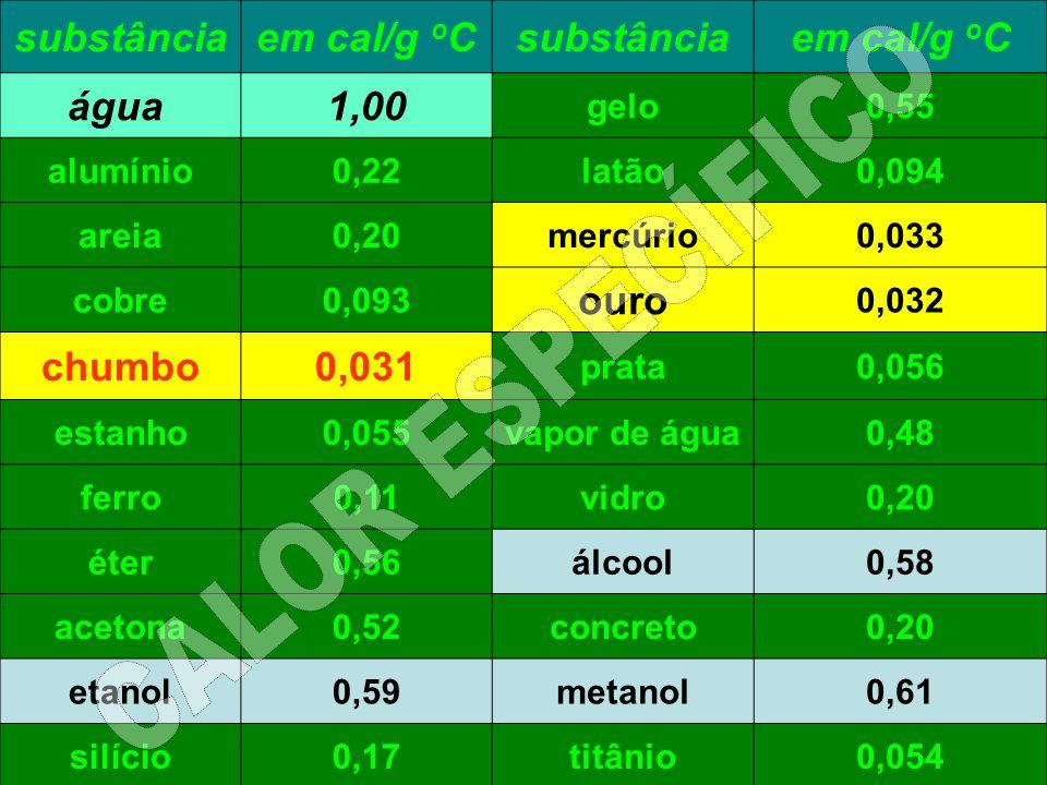 CALOR ESPECÍFICO substância em cal/g oC água 1,00 ouro chumbo 0,031