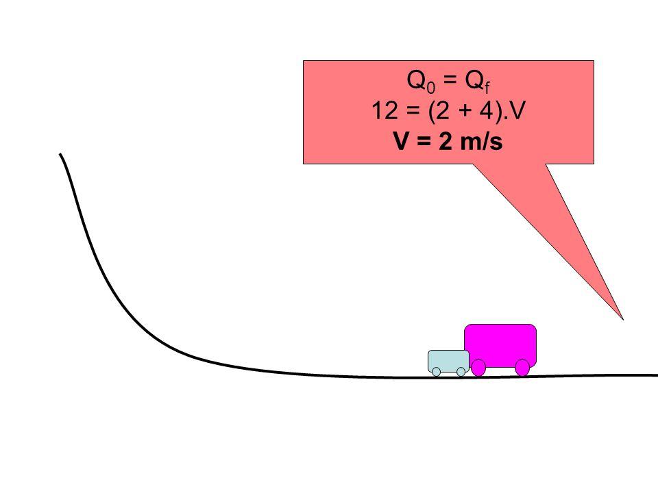 Q0 = Qf 12 = (2 + 4).V V = 2 m/s