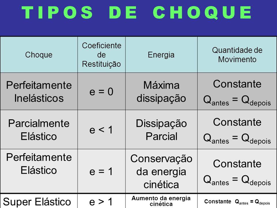 Aumento da energia cinética Constante Qantes = Qdepois