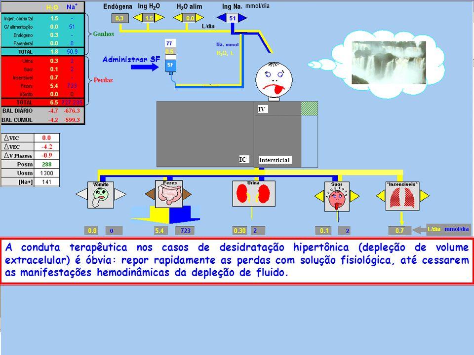 , mmol/dia Administrar SF. IV. IC. Intersticial.
