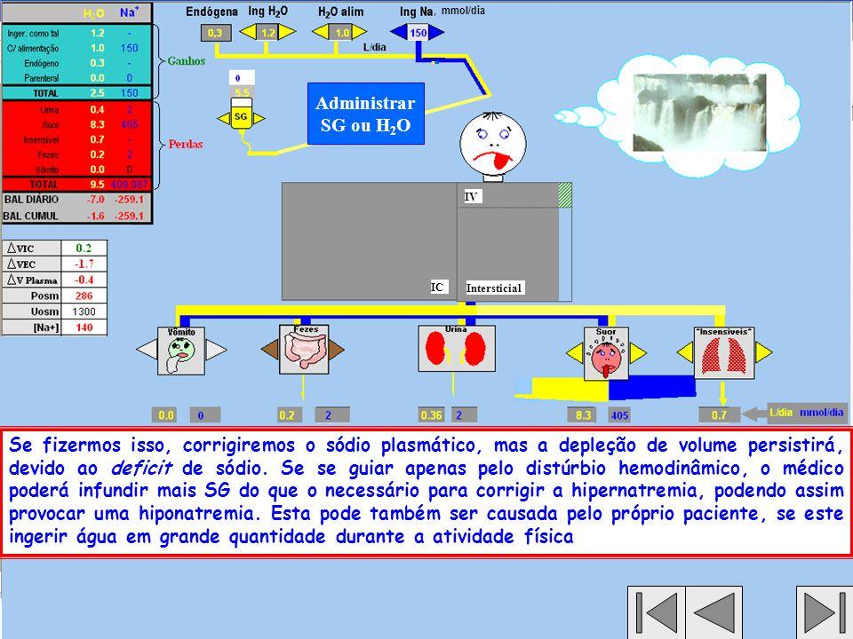 , mmol/dia Administrar SG ou H2O. IV. IC. Intersticial.