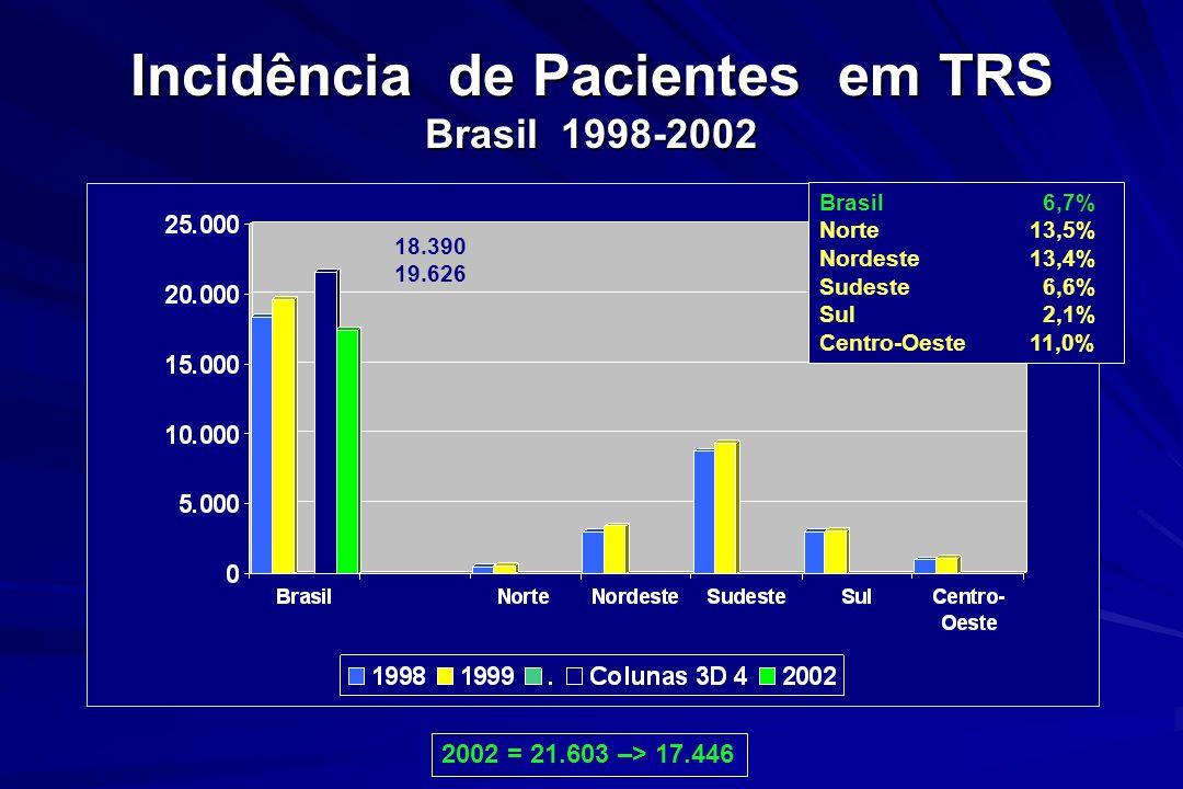 Incidência de Pacientes em TRS Brasil 1998-2002