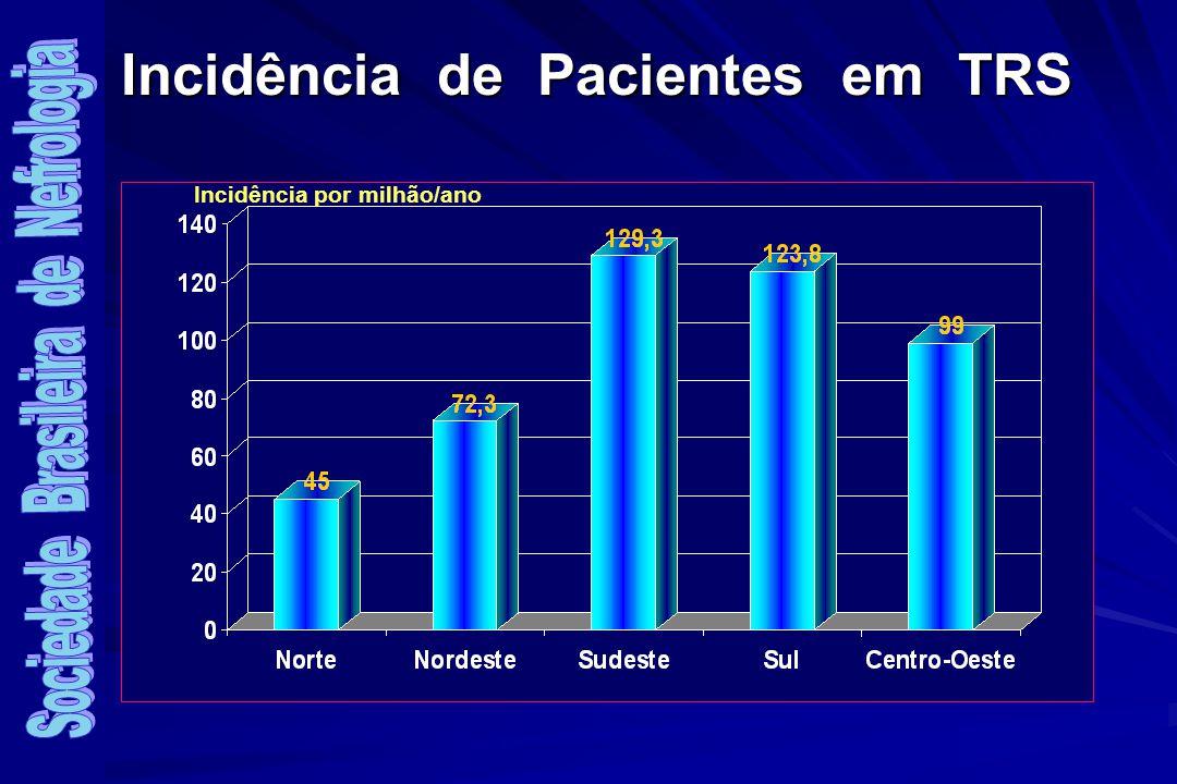 Incidência de Pacientes em TRS
