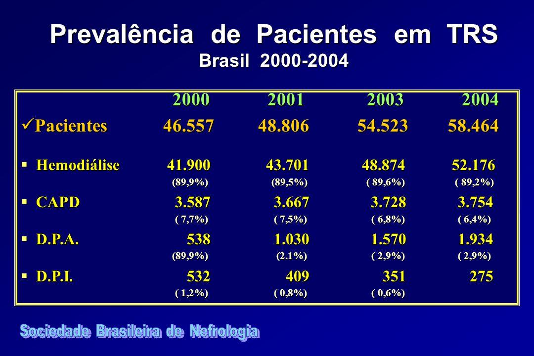 Prevalência de Pacientes em TRS Brasil 2000-2004