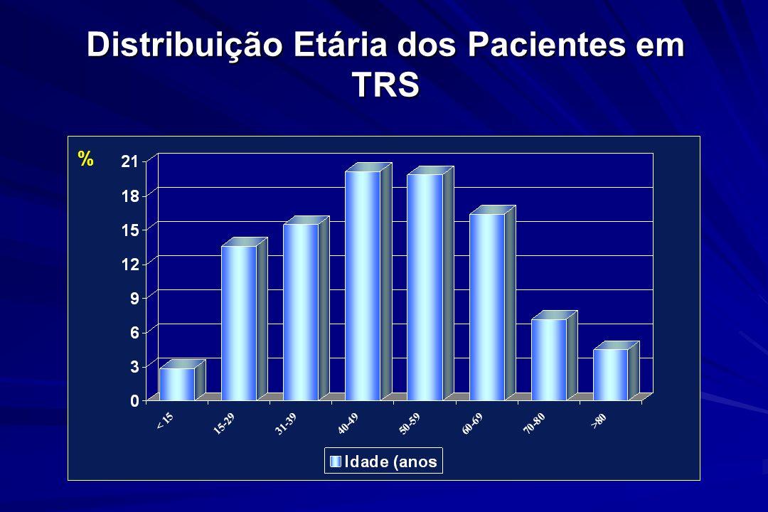 Distribuição Etária dos Pacientes em TRS