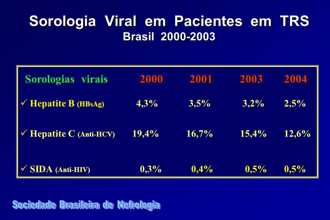 Sorologia Viral em Pacientes em TRS Brasil 2000-2003
