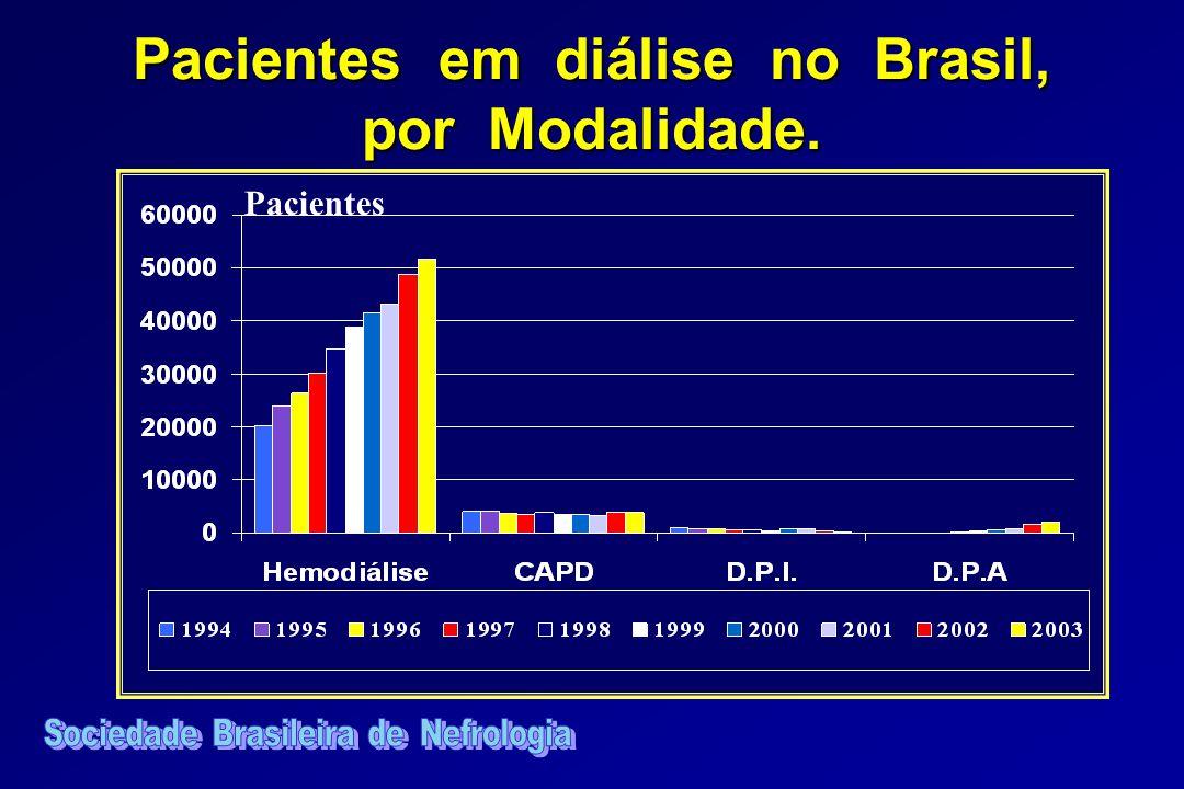 Pacientes em diálise no Brasil, por Modalidade.