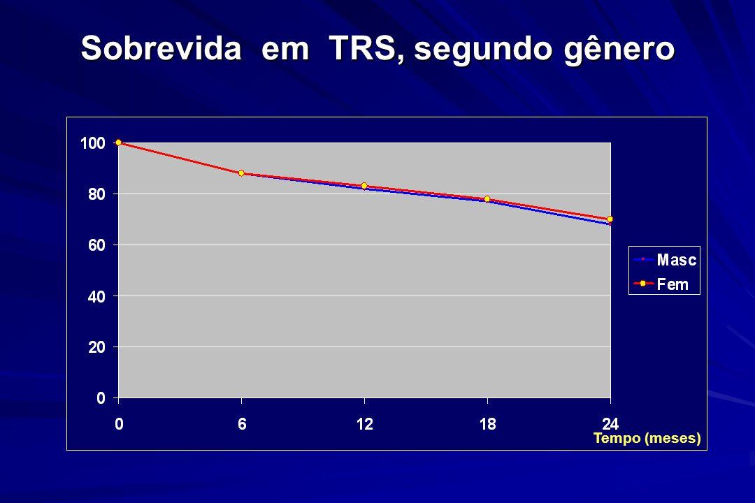 Sobrevida em TRS, segundo gênero