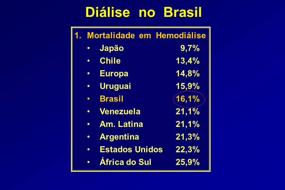 Diálise no Brasil Mortalidade em Hemodiálise Japão 9,7% Chile 13,4%