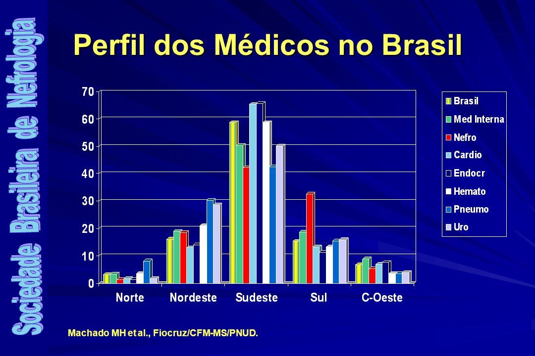 Perfil dos Médicos no Brasil