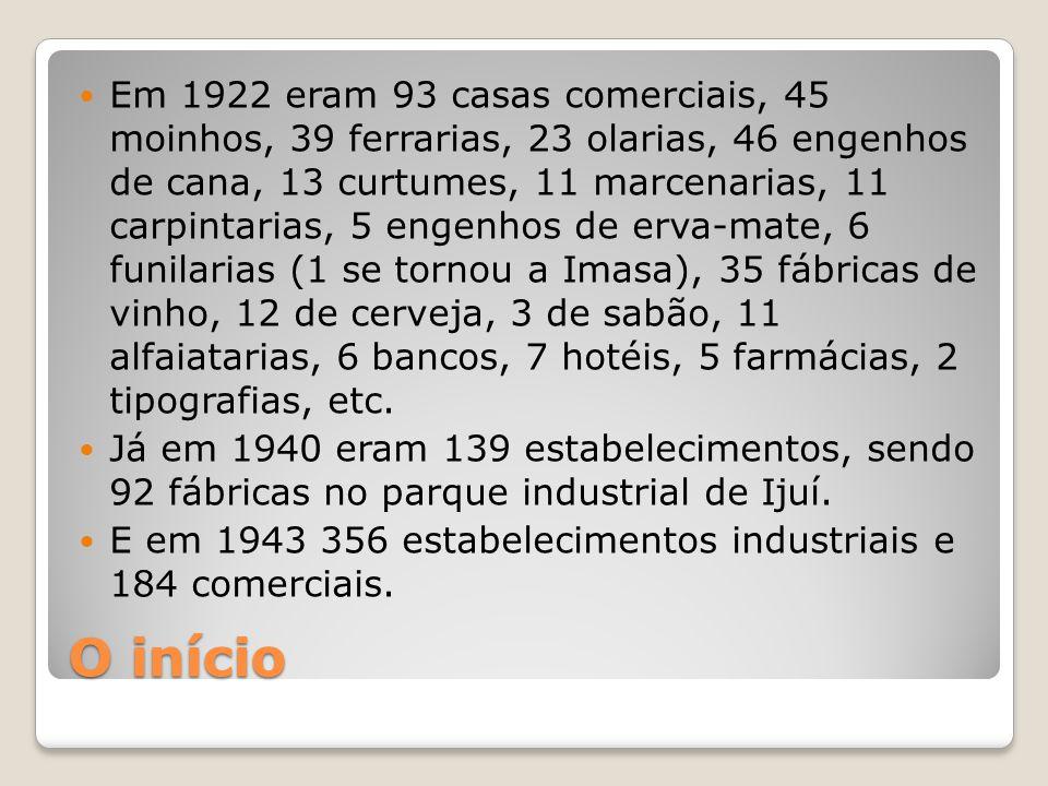 Em 1922 eram 93 casas comerciais, 45 moinhos, 39 ferrarias, 23 olarias, 46 engenhos de cana, 13 curtumes, 11 marcenarias, 11 carpintarias, 5 engenhos de erva-mate, 6 funilarias (1 se tornou a Imasa), 35 fábricas de vinho, 12 de cerveja, 3 de sabão, 11 alfaiatarias, 6 bancos, 7 hotéis, 5 farmácias, 2 tipografias, etc.