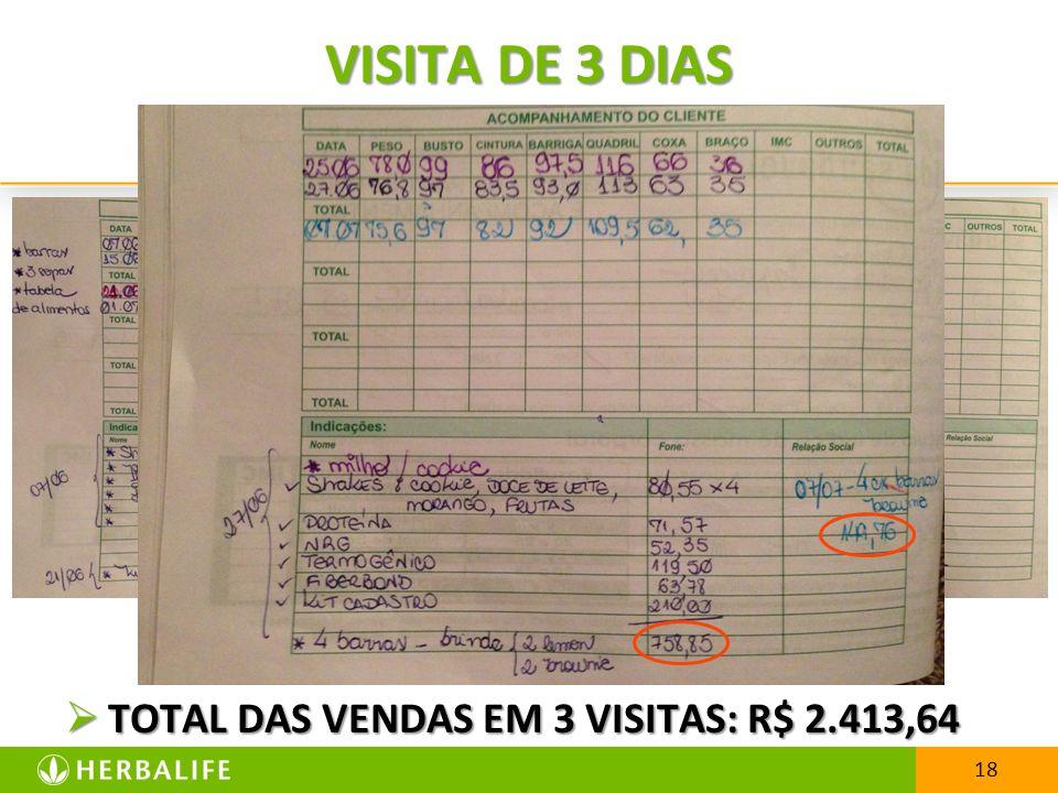 VISITA DE 3 DIAS TOTAL DAS VENDAS EM 3 VISITAS: R$ 2.413,64