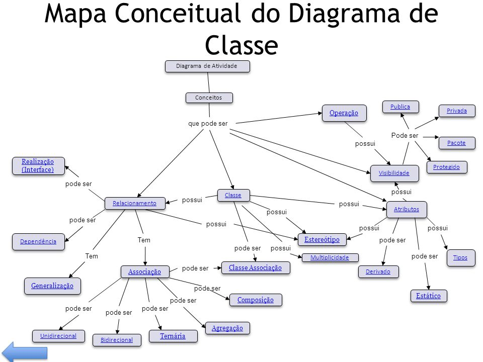 Mapa Conceitual do Diagrama de Classe