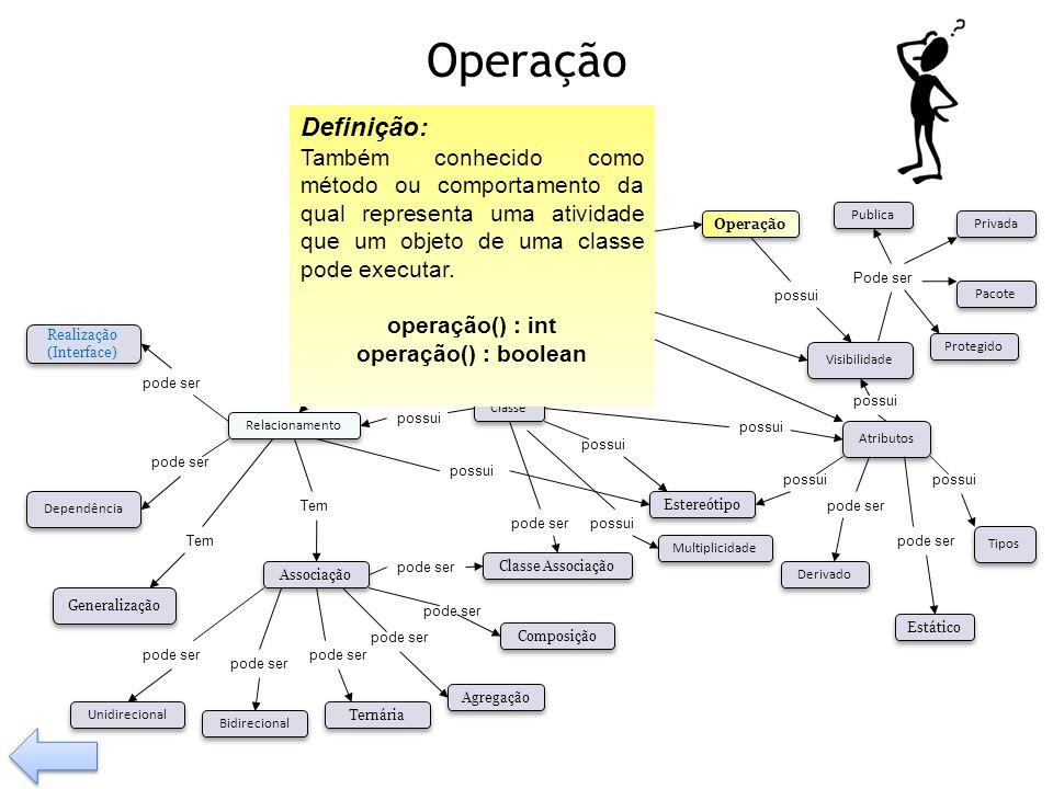 Operação Definição: Também conhecido como método ou comportamento da qual representa uma atividade que um objeto de uma classe pode executar.