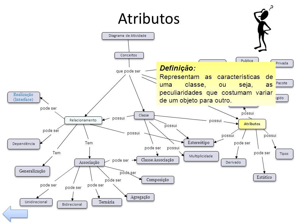 Atributos possui. Tem. pode ser. Visibilidade. Tipos. Operação. Relacionamento. Classe Associação.