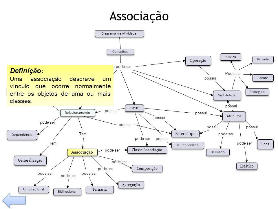 Associação Definição: