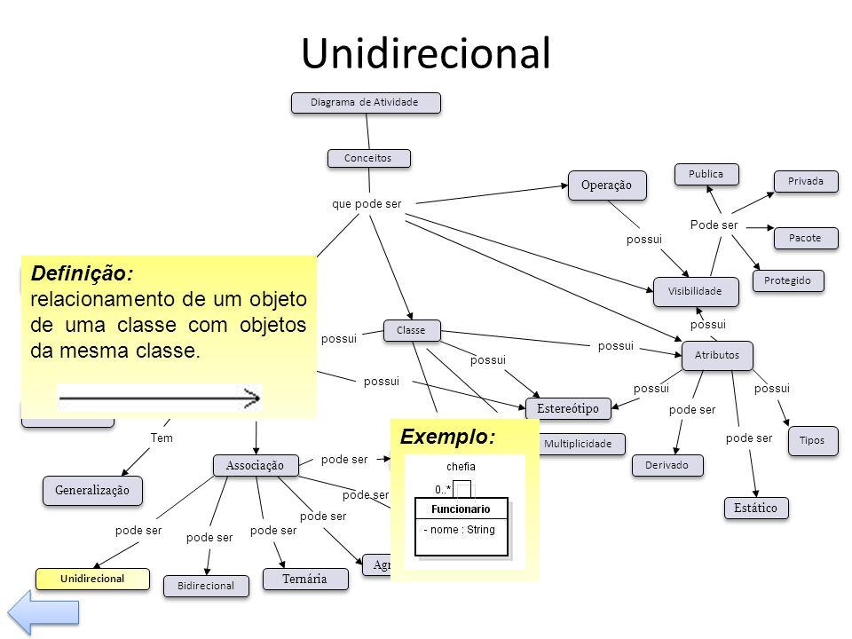Unidirecional Definição: