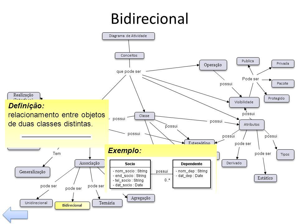 Bidirecional Definição: