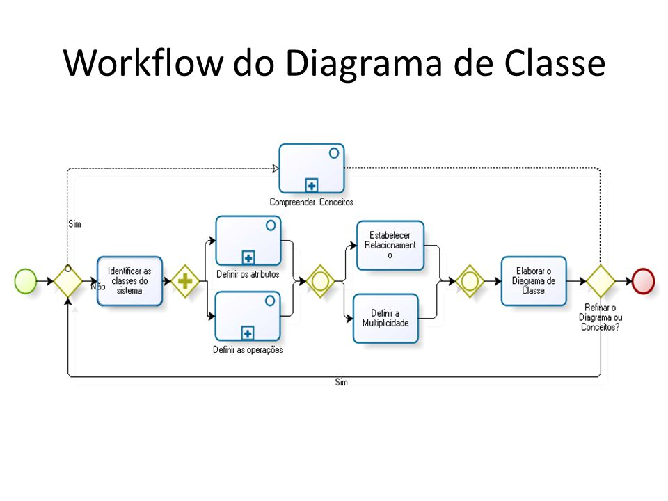 Workflow do Diagrama de Classe