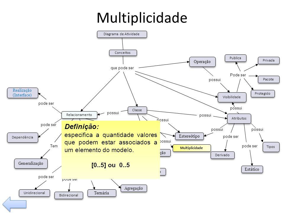 Multiplicidade Definição: