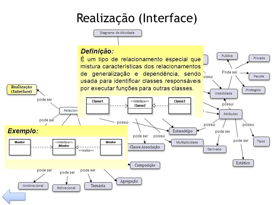 Realização (Interface)
