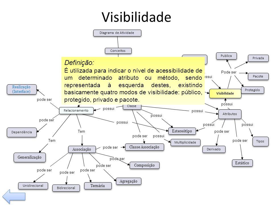 Visibilidade Definição:
