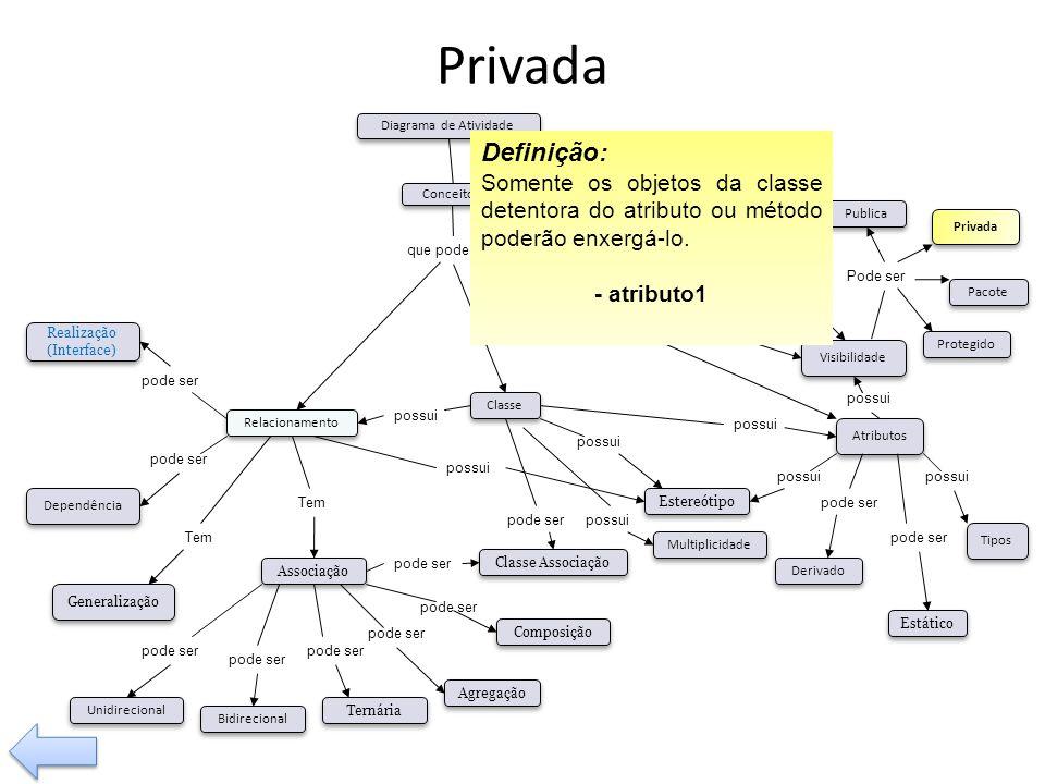 Privada possui. Tem. pode ser. Visibilidade. Tipos. Operação. Relacionamento. Classe Associação.