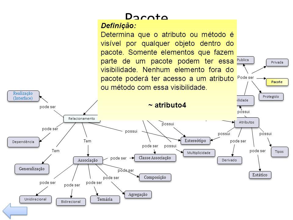 Pacote Definição: