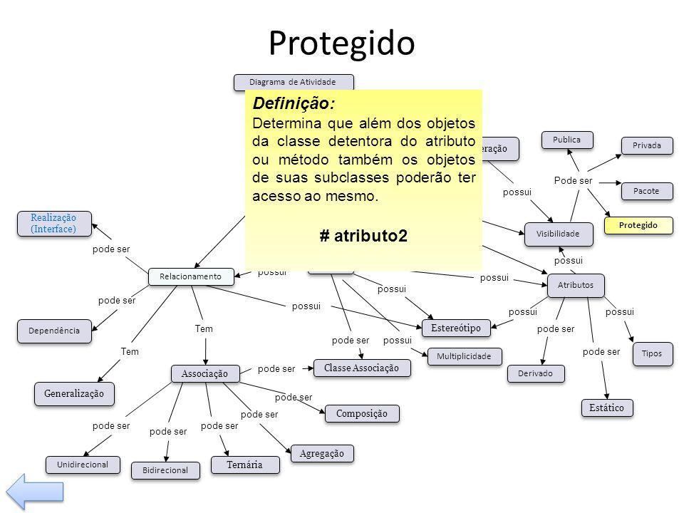 Protegido Definição: # atributo2