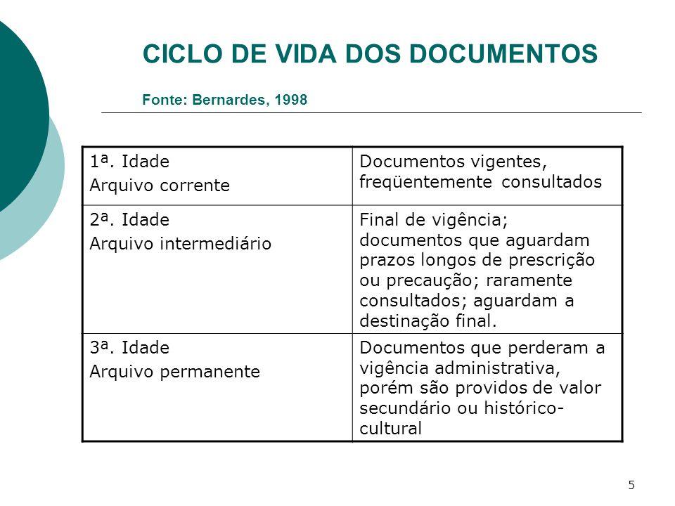CICLO DE VIDA DOS DOCUMENTOS Fonte: Bernardes, 1998