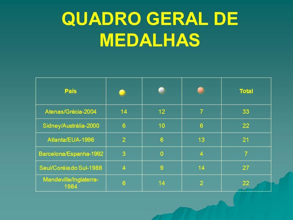 QUADRO GERAL DE MEDALHAS