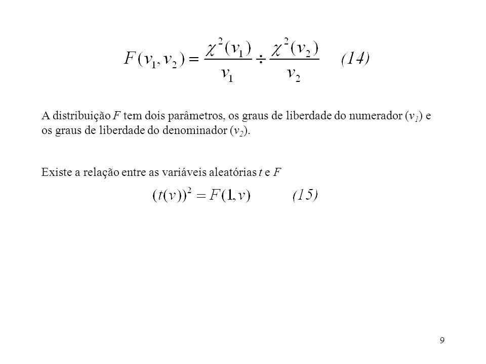 A distribuição F tem dois parâmetros, os graus de liberdade do numerador (v1) e os graus de liberdade do denominador (v2).