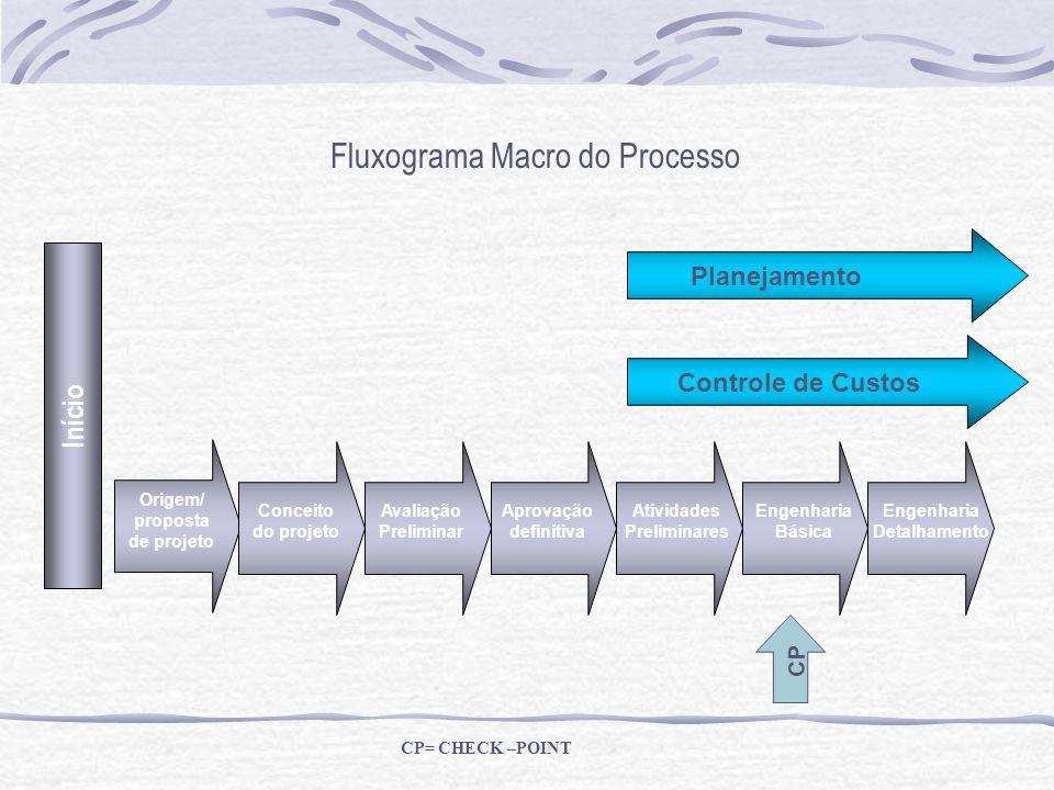 Origem/ proposta de projeto Engenharia Detalhamento