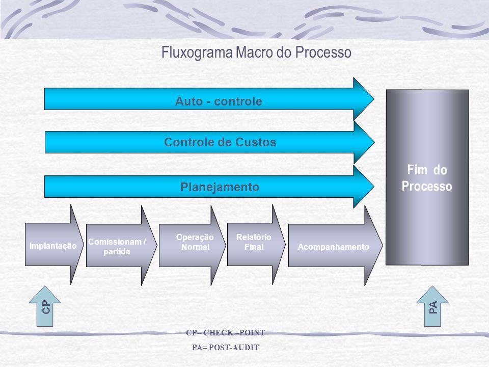 Fluxograma Macro do Processo