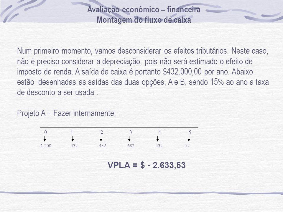 Avaliação econômico – financeira Montagem do fluxo de caixa