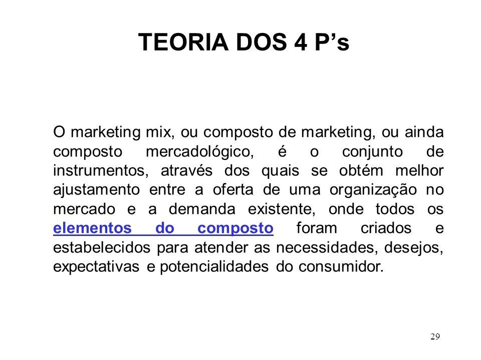 TEORIA DOS 4 P's